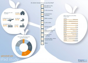 Infographic of personal use Sanoma iPad study.