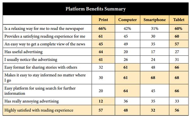 NAA Platform Benefits Summary