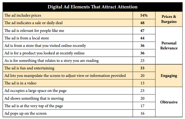 NAA digital ad elements that attract attention