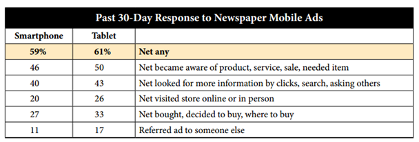 NAA past 30 day response to newspaper mobile ads