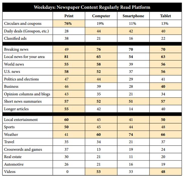 NAA weekdays newspaper content regularly read platform