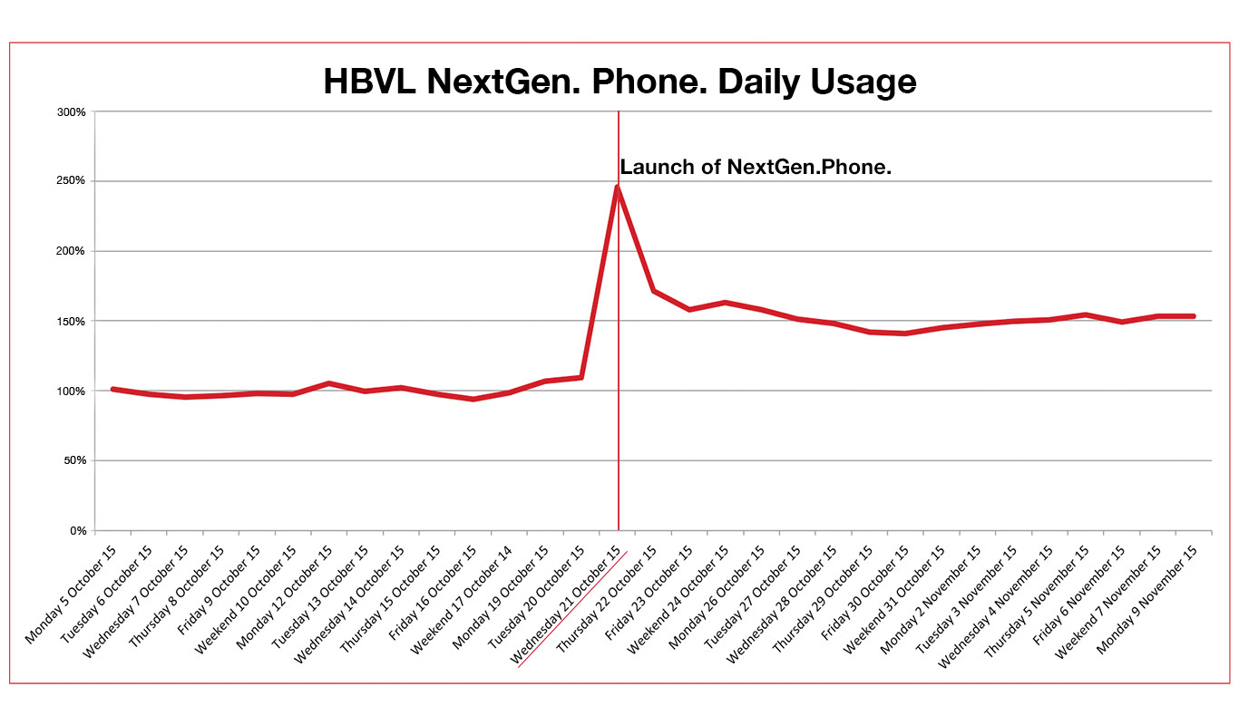 HBVL NextGen. Phone. daily usage
