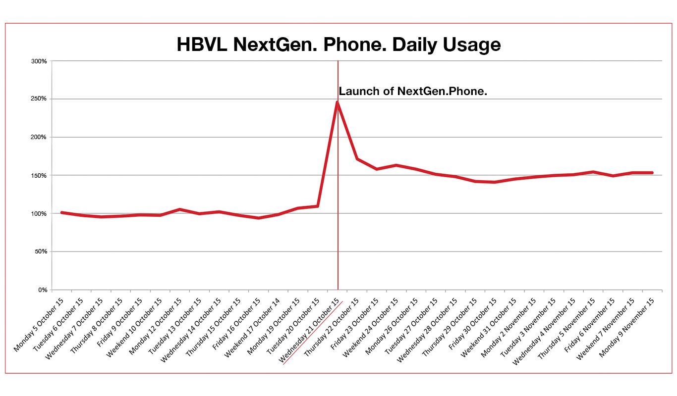 HBVL NextGen. Phone. daily usage