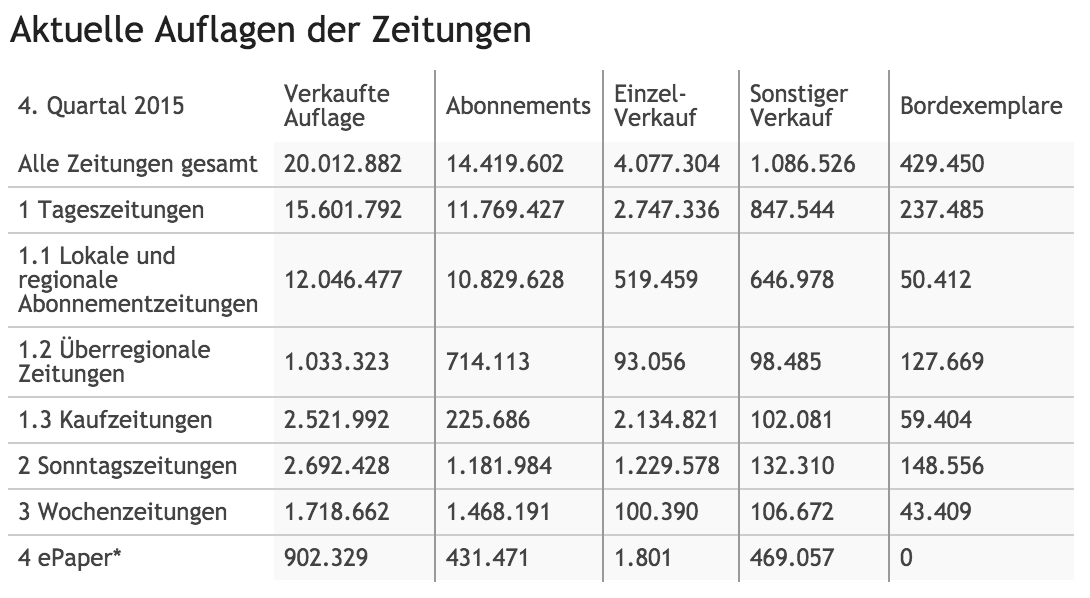 Total German Newspaper Circulation Q4 2015