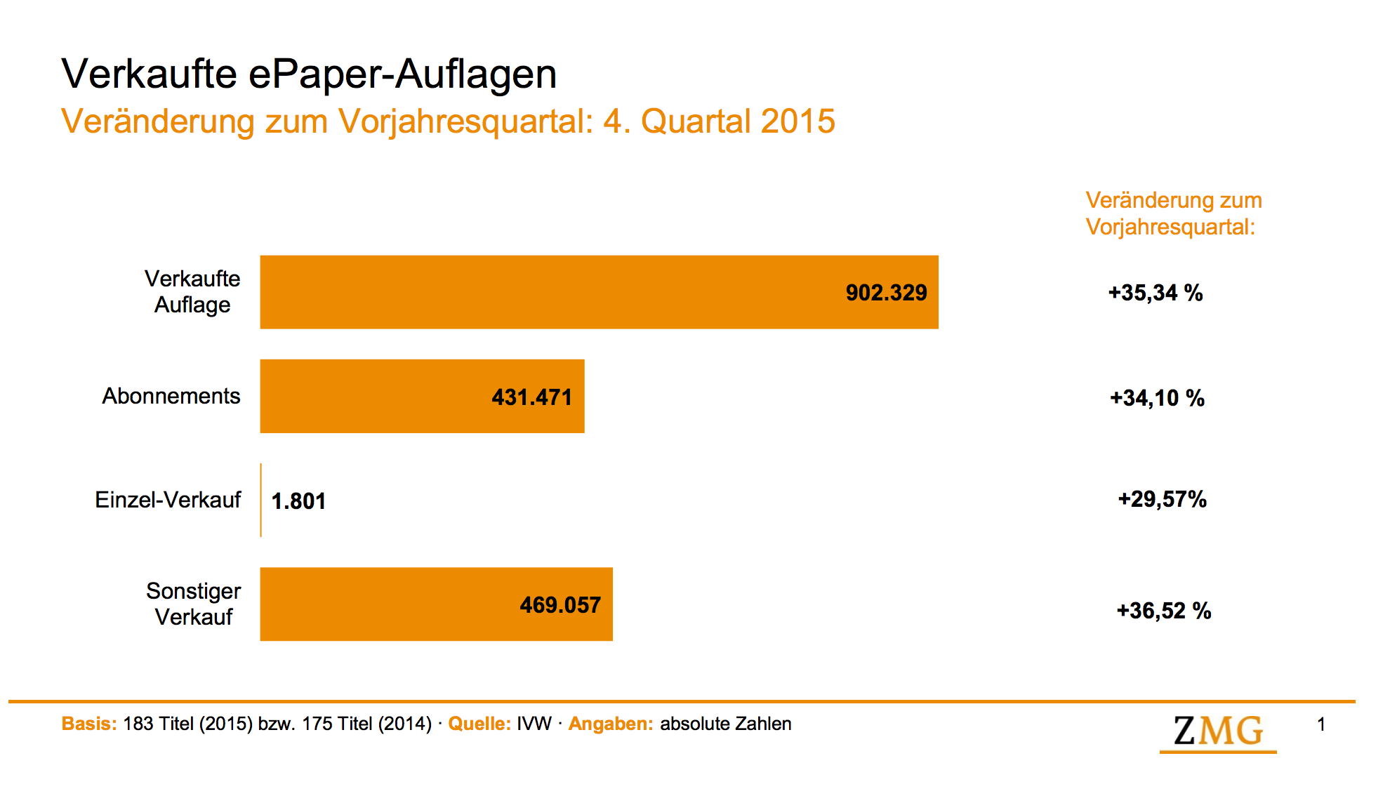 ePaper Sales Germany Q4 2015