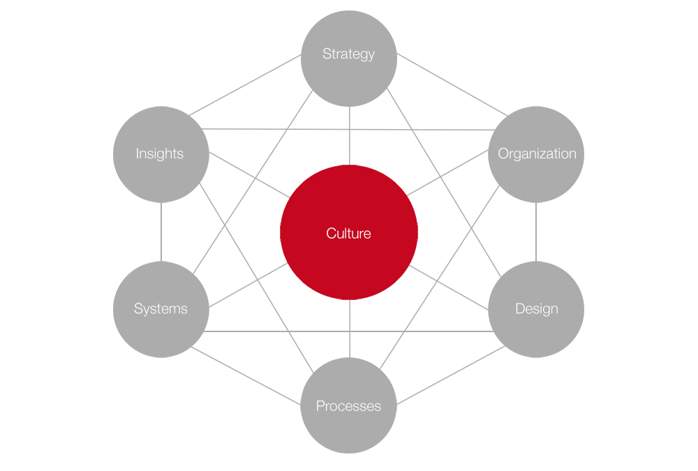 7 Building Blocks to Succeed in Digital Publishing – Part 7: Culture