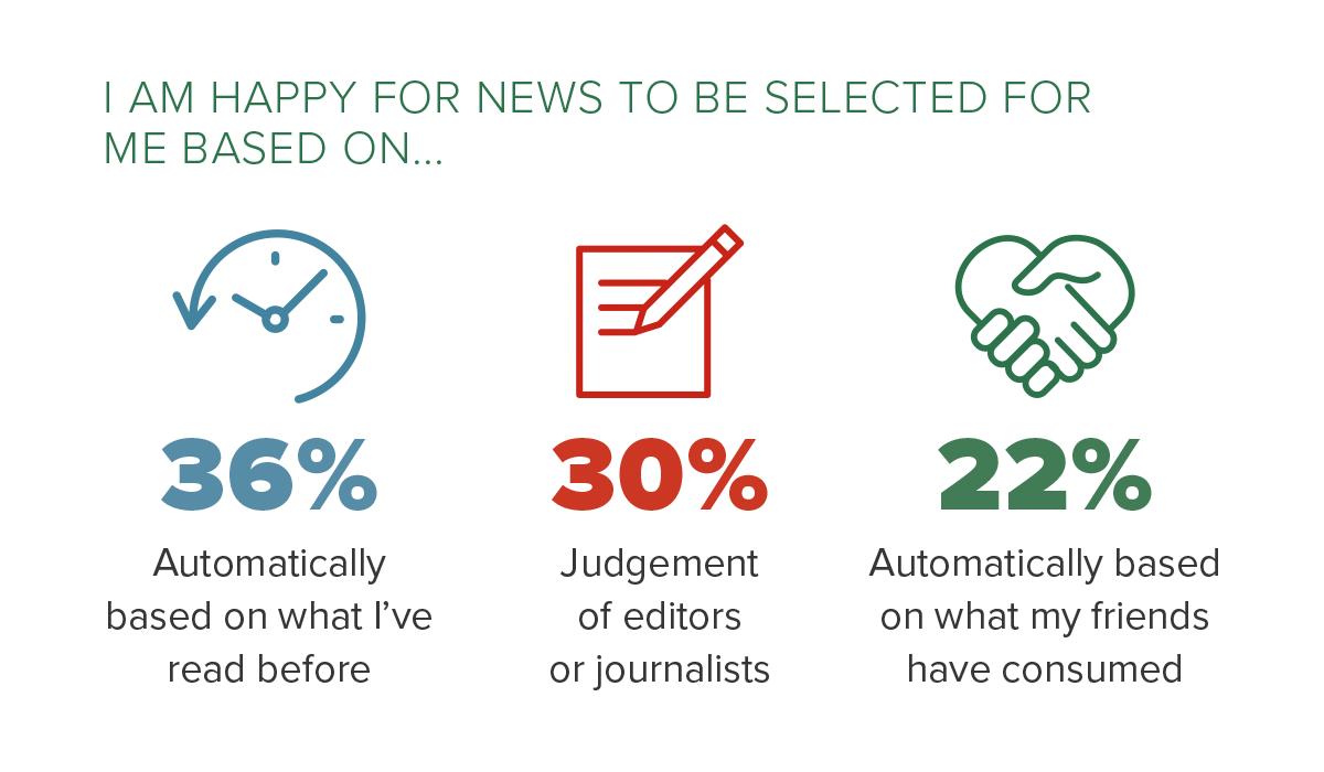 news-algorithms