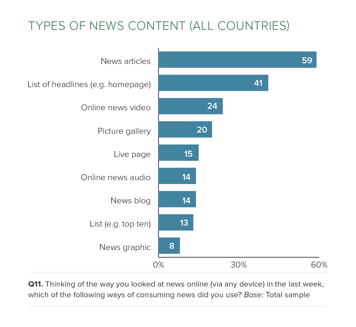 types-of-news-content