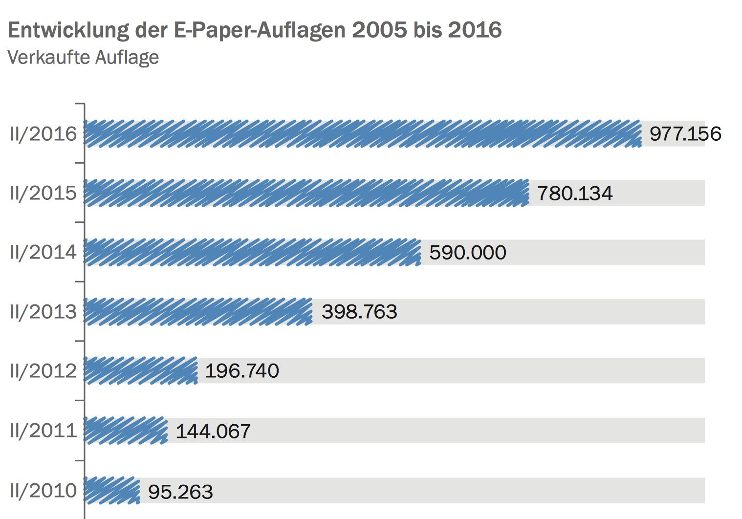 Source: Auflagenstatistik der ZMB