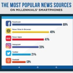 Most popular news sources for Millennials