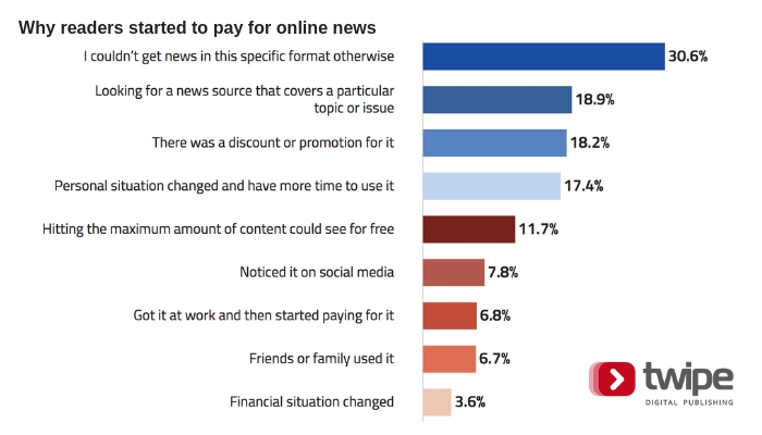Insights on reader willingness to pay for online news