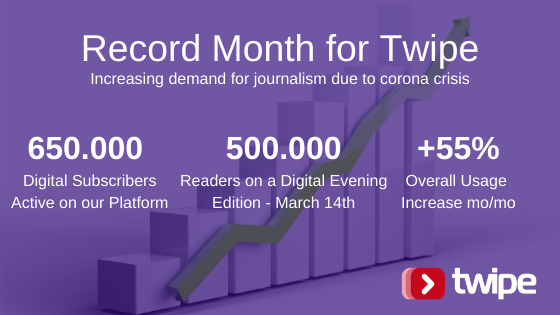 Record Month for Twipe