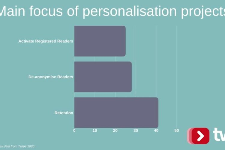 How news publishers view personalisation in the age of reader disloyalty