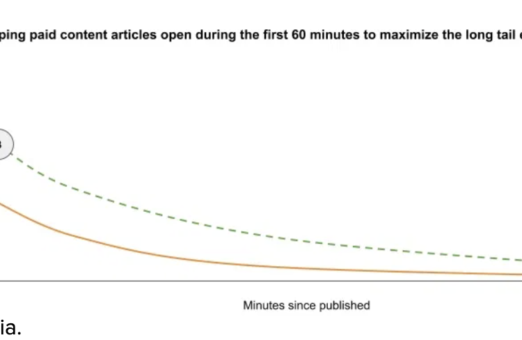 How publishers are playing with time in their paywall strategies