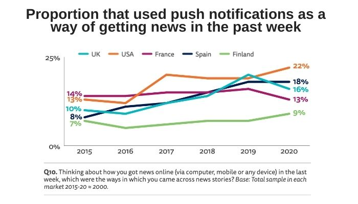 How news push notification strategies have matured in 2020