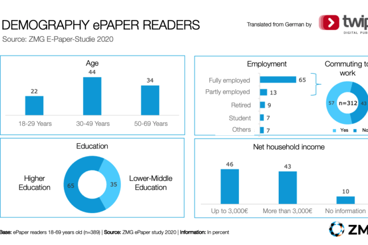 Who are ePaper readers? A case study from Germany