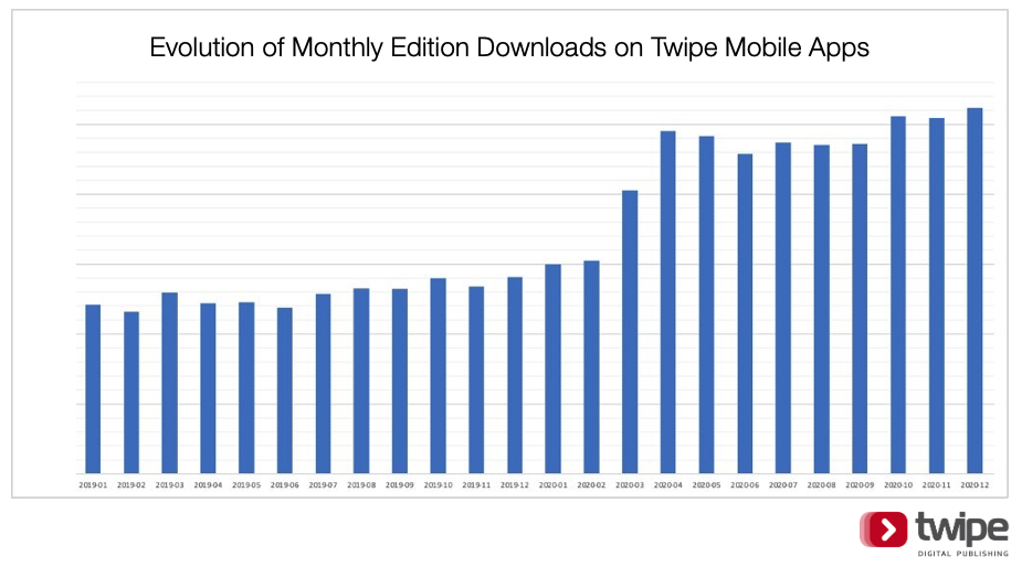 Evolution of Monthly Downloads on Twipe Mobile Apps