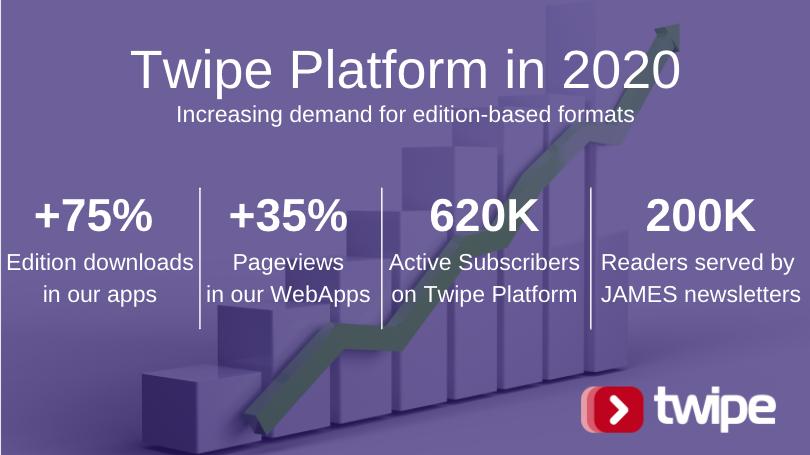 Twipe Platform Growth in 2020