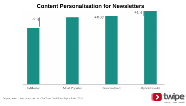 Why newsletters are key for habit formation