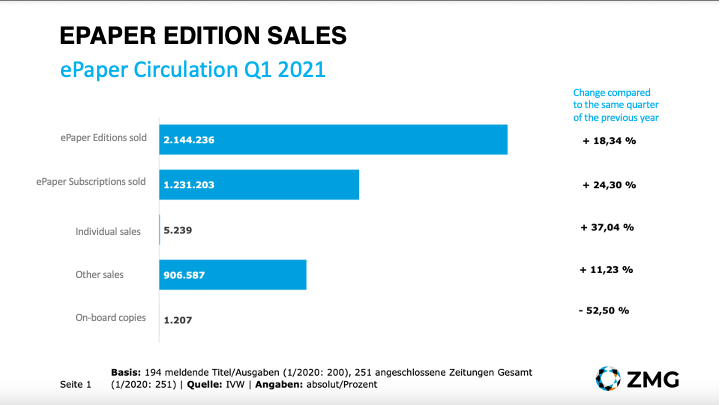 ePaper subscriptions in Germany grow by 24%
