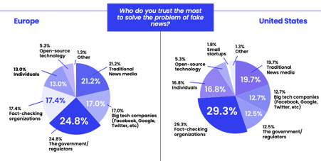 How publishers can take the lead in solving misinformation